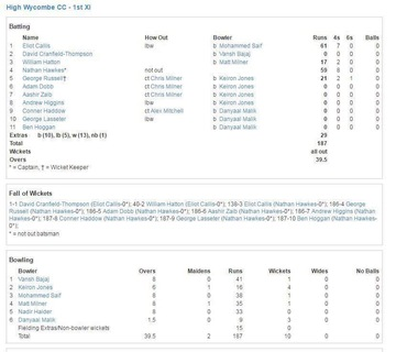 Wycombe scorecard from play-cricket.com, showing the 6 ducks at the end