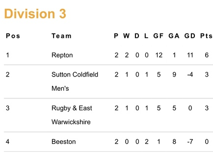 U14 Boys table