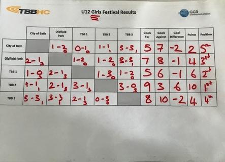 U12 Festival G