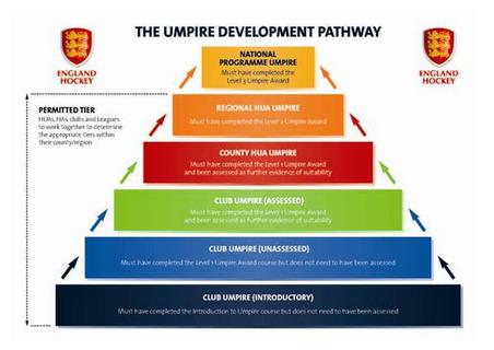 Umpiring Pathway