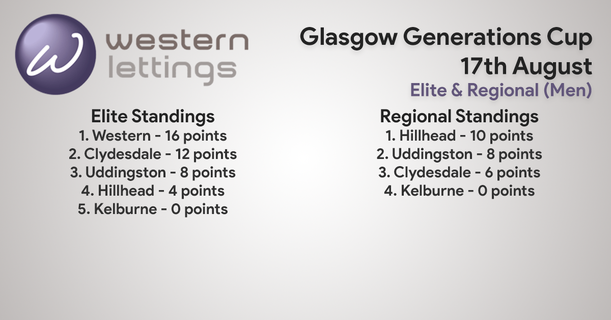 Day2Standings