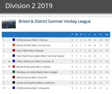 Sabres B summer league table