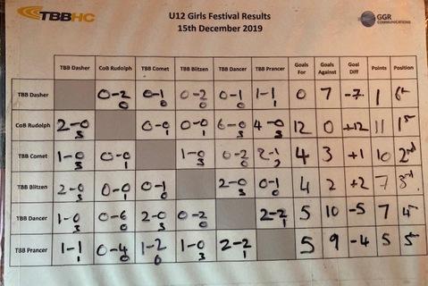 U12 Girls results