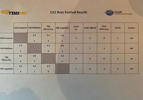 U12 Boys Results
