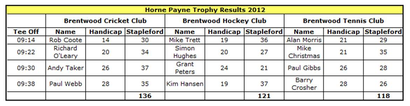 Horne Payne Trophy Results Table
