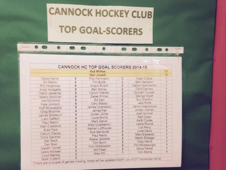 CHC Goal-Scorers '14